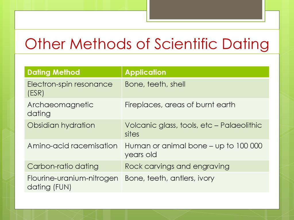 methods of dating bones