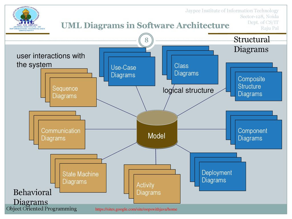 UML Unified Modelling Language - ppt download