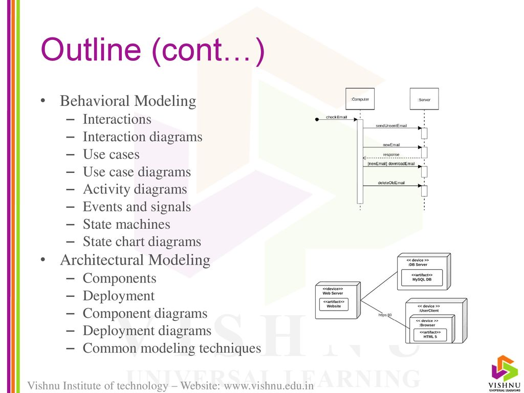 Unified Modeling Language Uml Ppt Download State Diagram Example Online Store Machine 3 Outline Cont Behavioral Architectural Interactions Interaction Diagrams