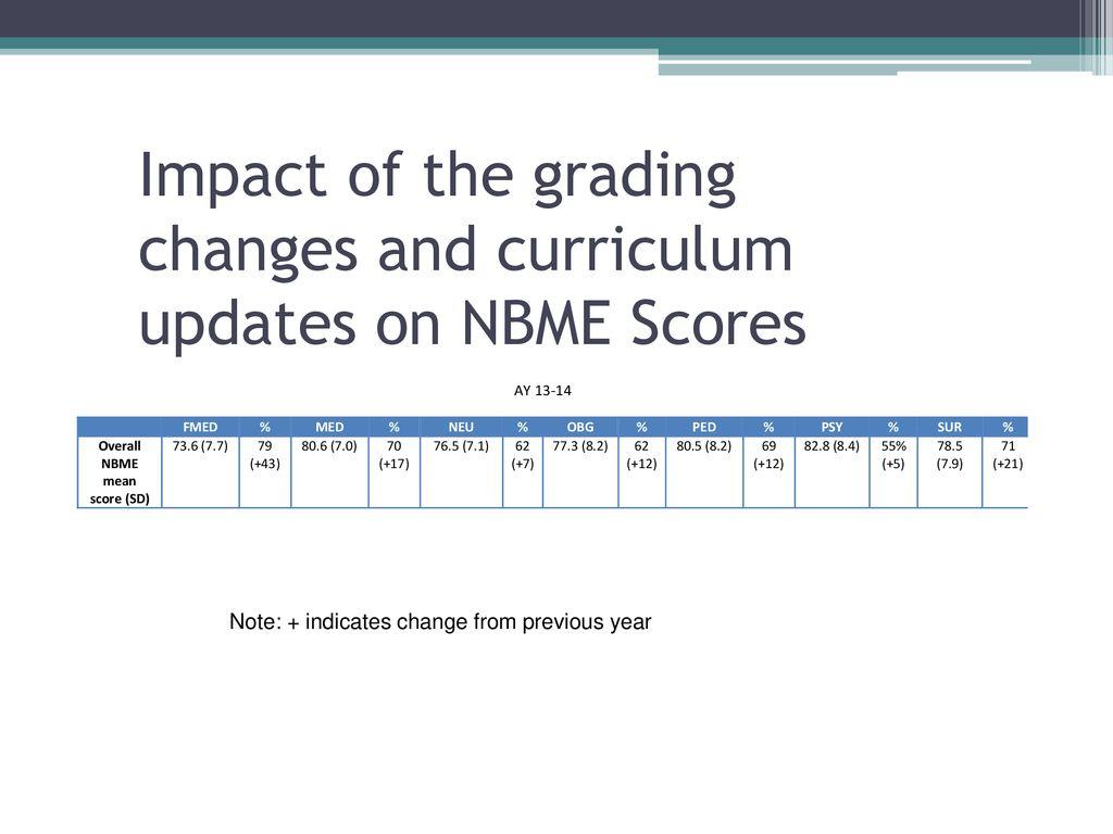 diabetes insipidus nbme constructing written test questions