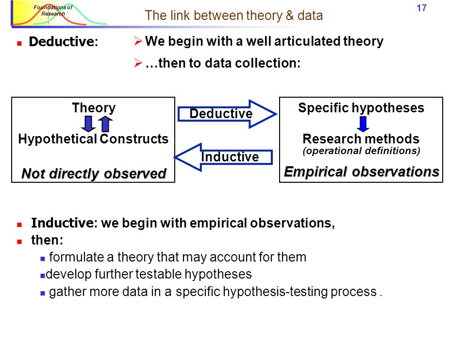 The link between theory & data