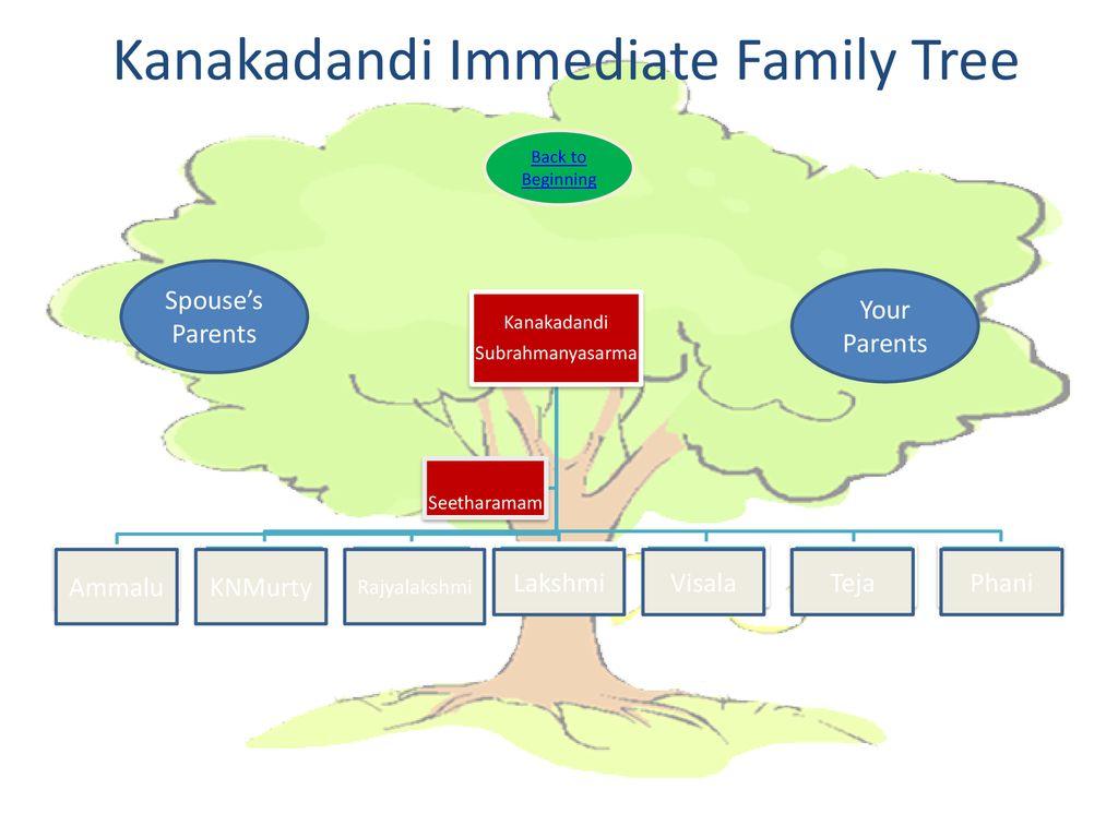 Kanakadandi Immediate Family Tree