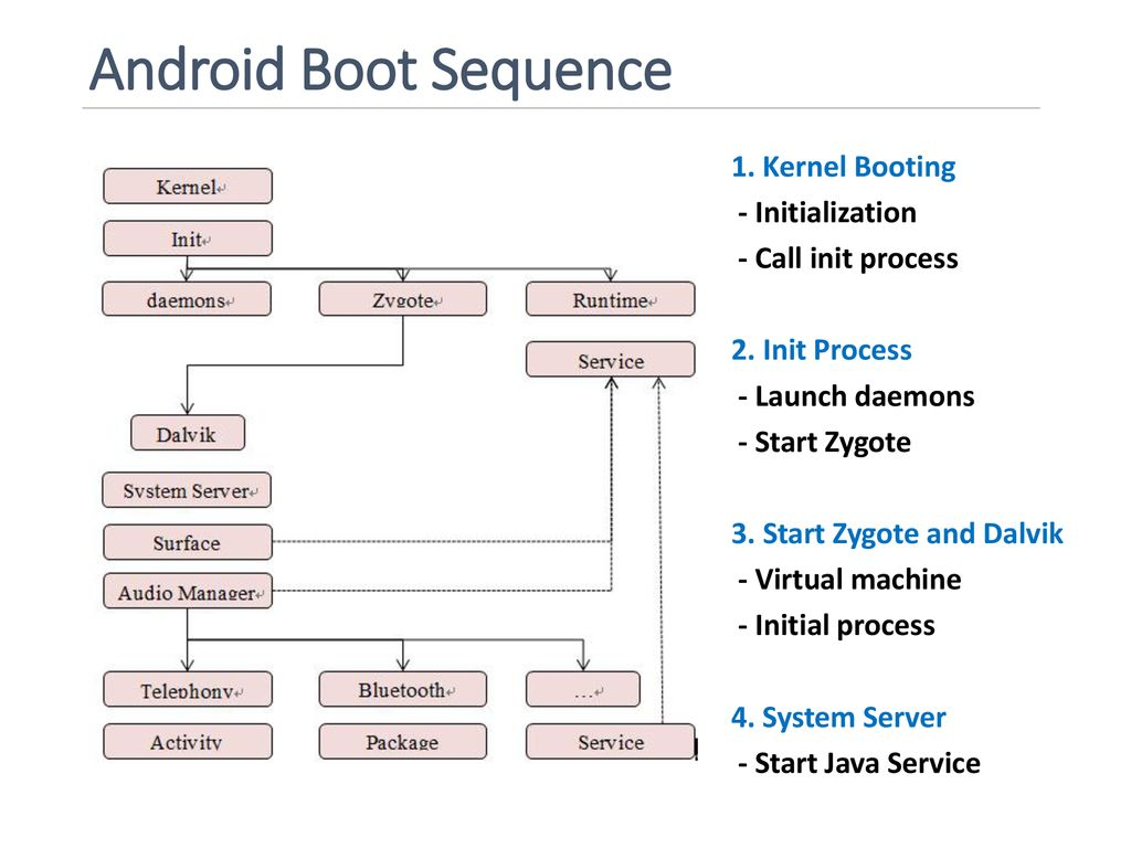 Building Android OS Topics: Building Android and Kernel