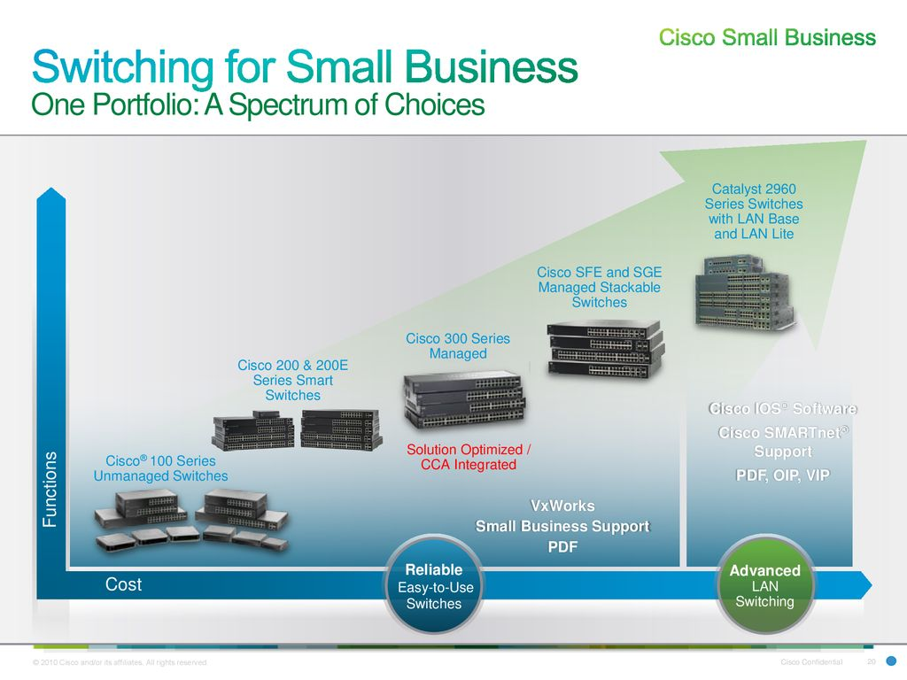 Cisco Small Business Technology Group Sbtg Ppt Download 2960 S Diagram And Catalyst Switches Comparison 20 Switching For One Portfolio A Spectrum Of Choices