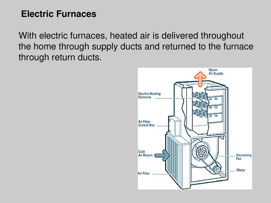Energy In Buildings Heating Systems Cooling By Mina Greas Portable Electric Space Heaters Likewise Furnace Fan Limit Switch Furnaces