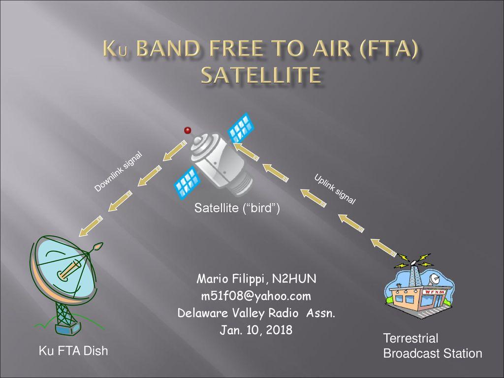 Ku Band Free To Air (FTA) Satellite - ppt download