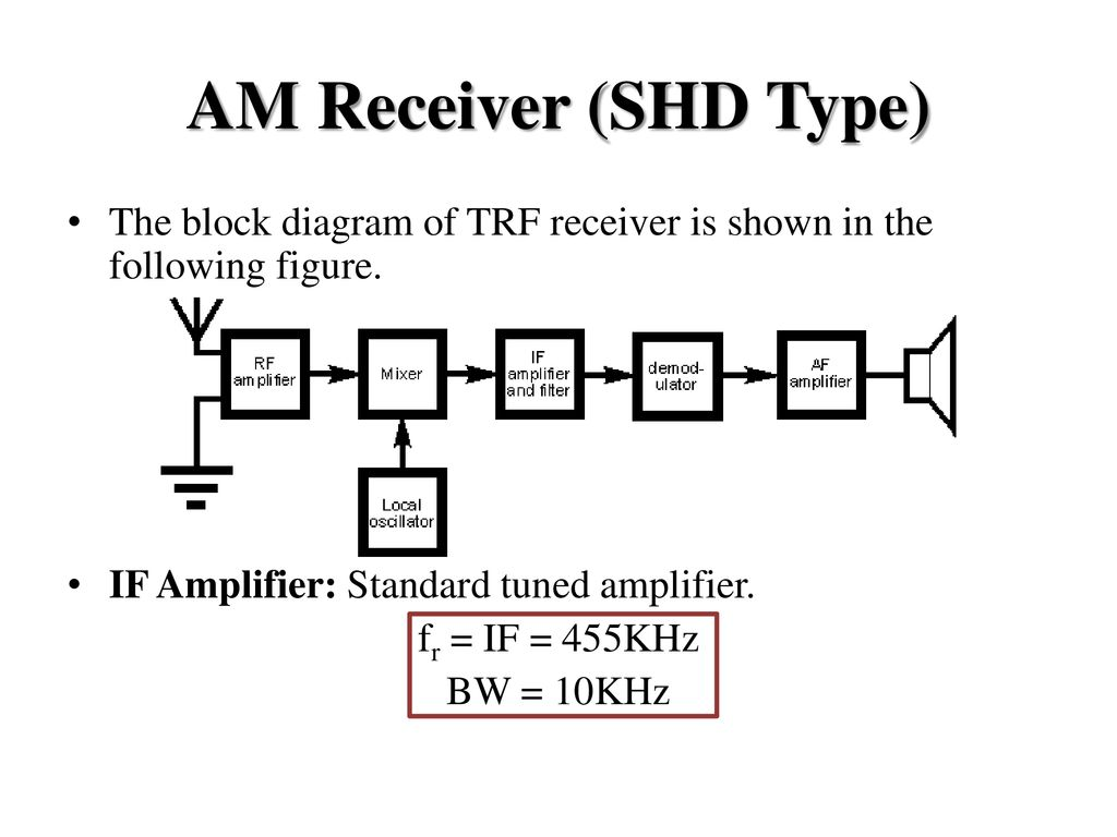 Analog And Digital Communicationnec 702 Ppt Download Booster Antenna Circuit 550khz To 1650khz 85 Am