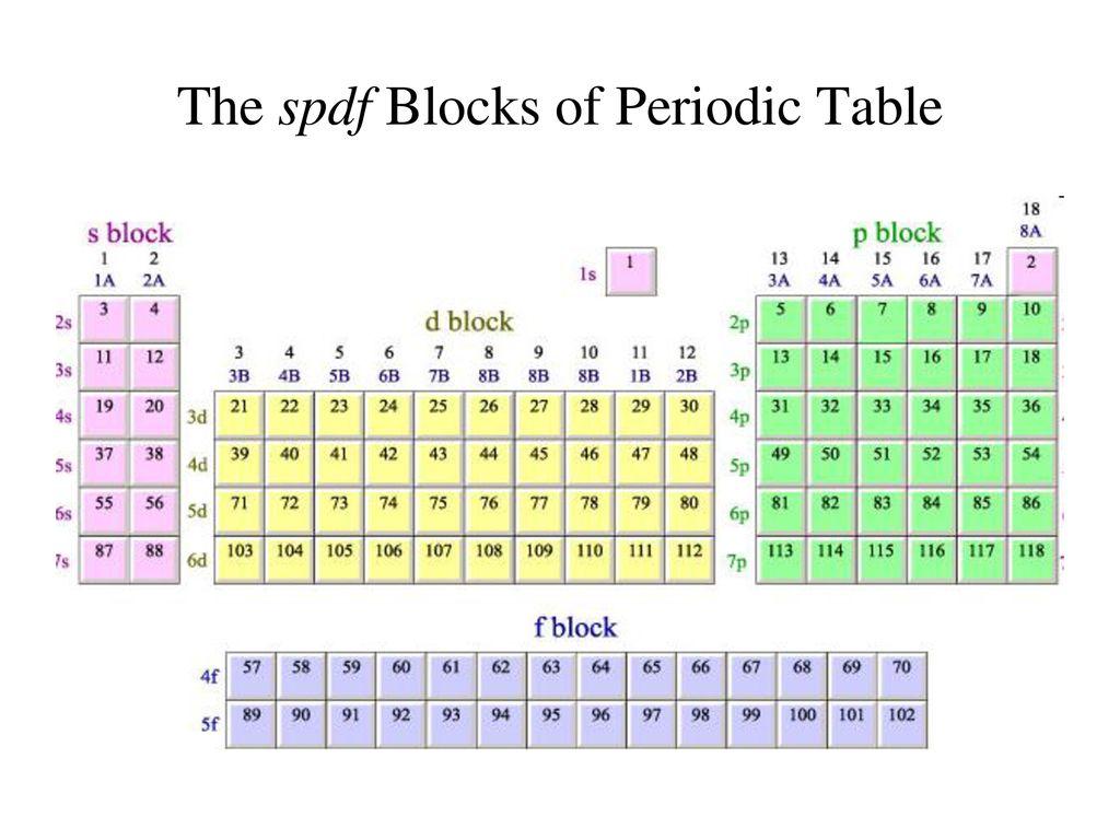 S P D F Orbitals Periodic Table Groups S P D F