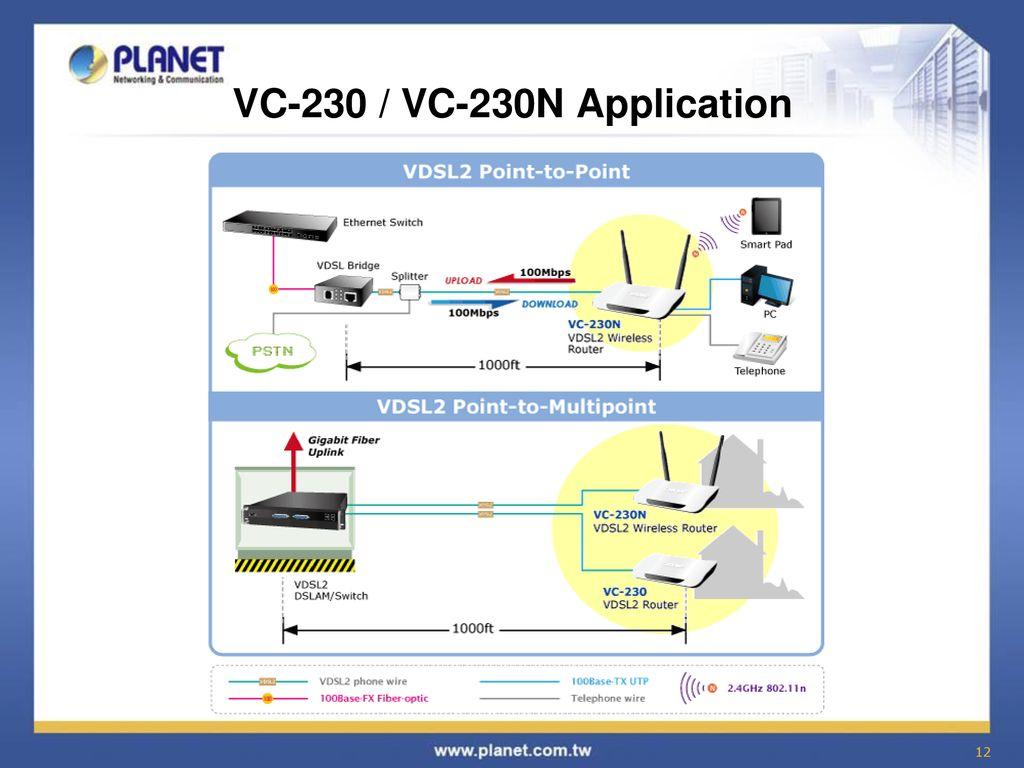 Broadband Communication Solution Ppt Download Vdsl Wiring Diagram 12 Vc 230 230n Application