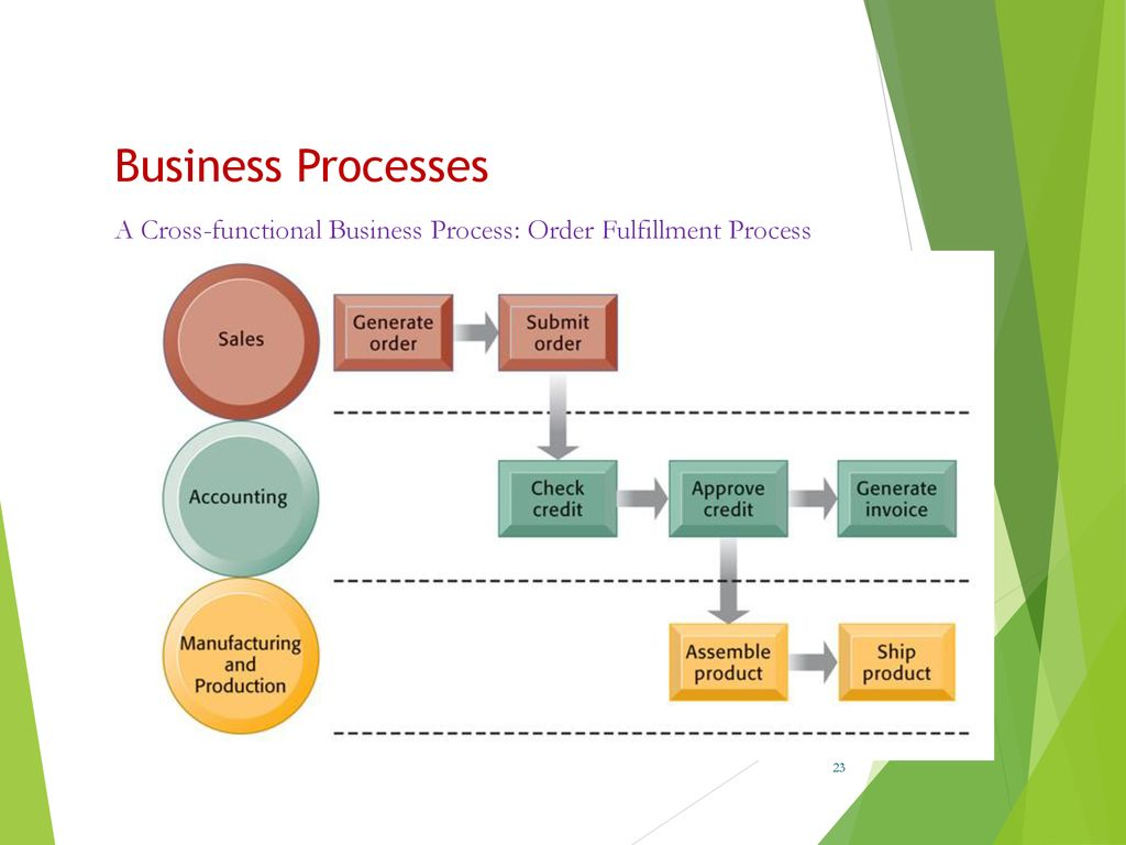 information systems supports business processes ppt download