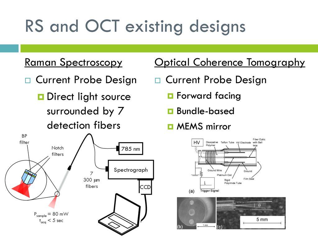 Fiber Optic Rs Oct Probe Ppt Download Diagram 9