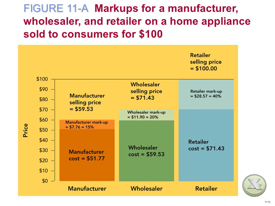 FIGURE 11-A Markups for a manufacturer, wholesaler, and retailer on a home appliance sold to consumers for $100