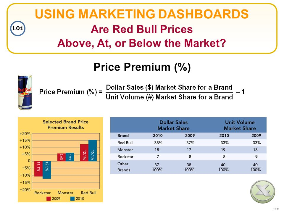 USING MARKETING DASHBOARDS Are Red Bull Prices Above, At, or Below the Market