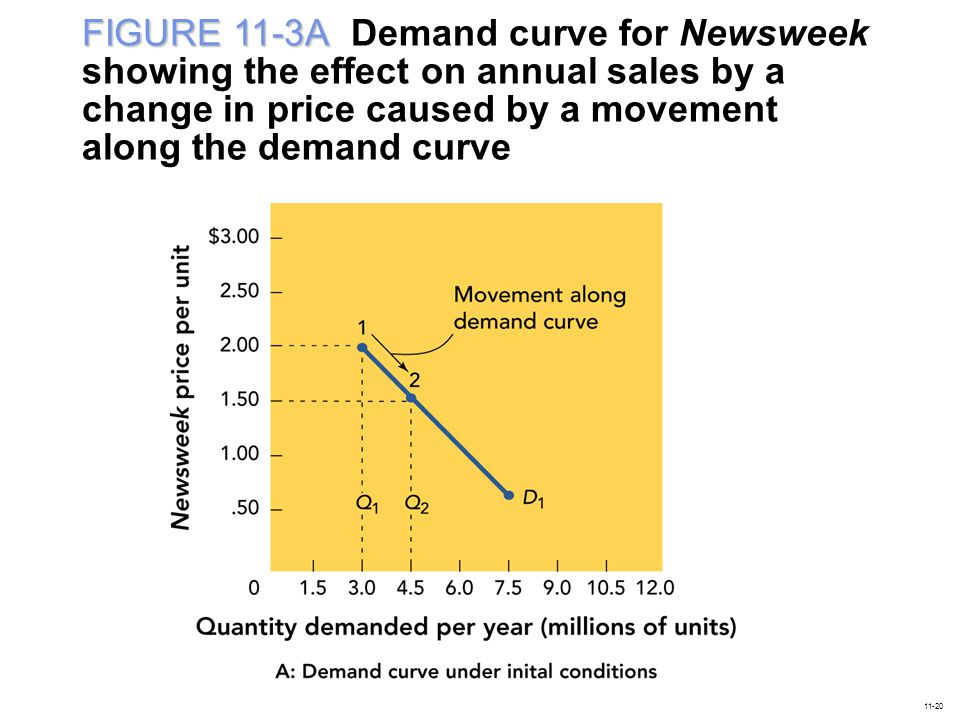 FIGURE 11-3A Demand curve for Newsweek showing the effect on annual sales by a change in price caused by a movement along the demand curve