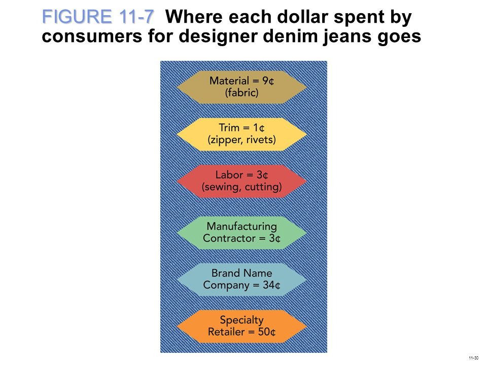FIGURE 11-7 Where each dollar spent by consumers for designer denim jeans goes