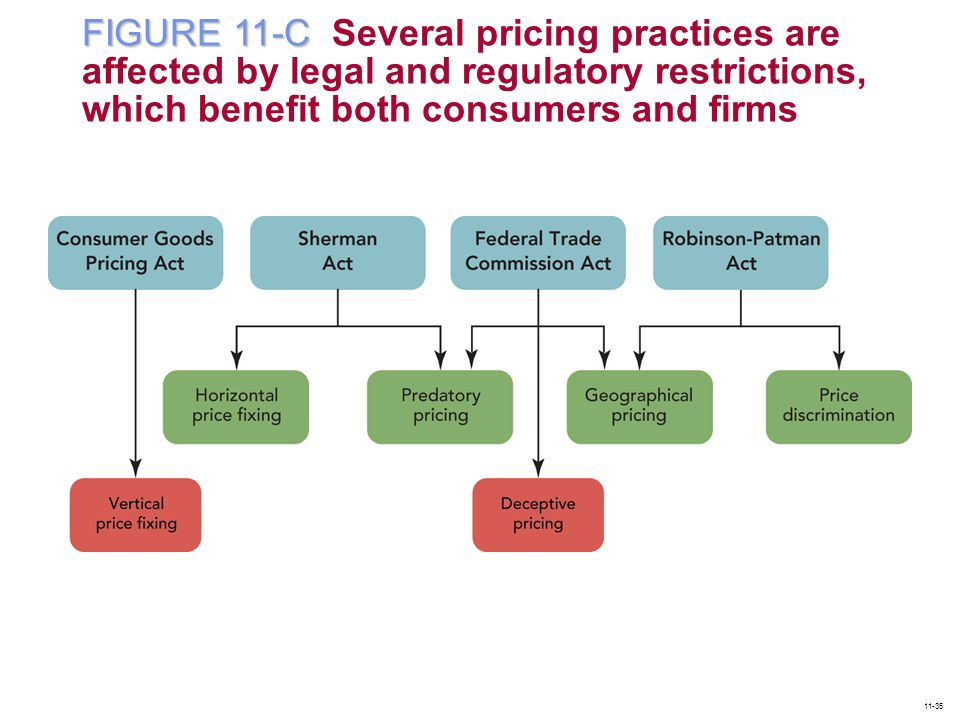 FIGURE 11-C Several pricing practices are affected by legal and regulatory restrictions, which benefit both consumers and firms