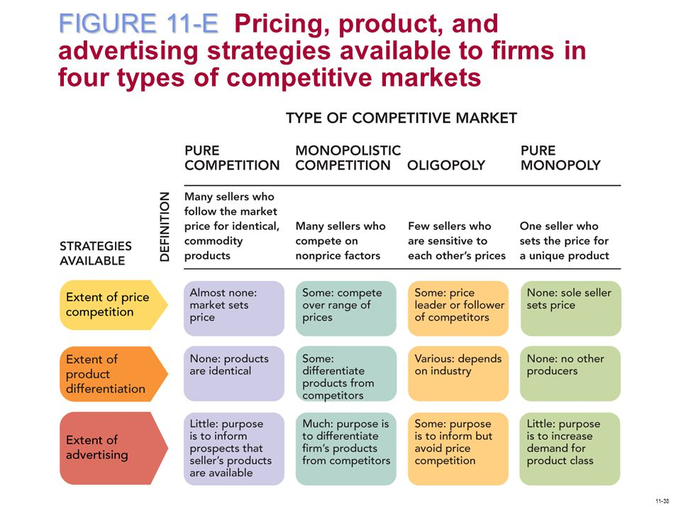 FIGURE 11-E Pricing, product, and advertising strategies available to firms in four types of competitive markets