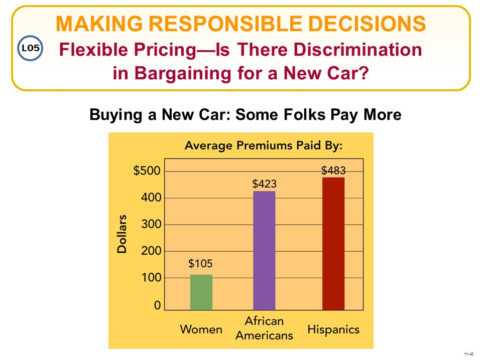 MAKING RESPONSIBLE DECISIONS Flexible Pricing—Is There Discrimination in Bargaining for a New Car
