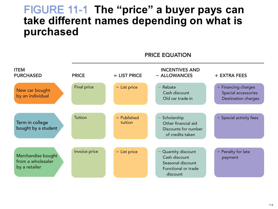 FIGURE 11-1 The price a buyer pays can take different names depending on what is purchased