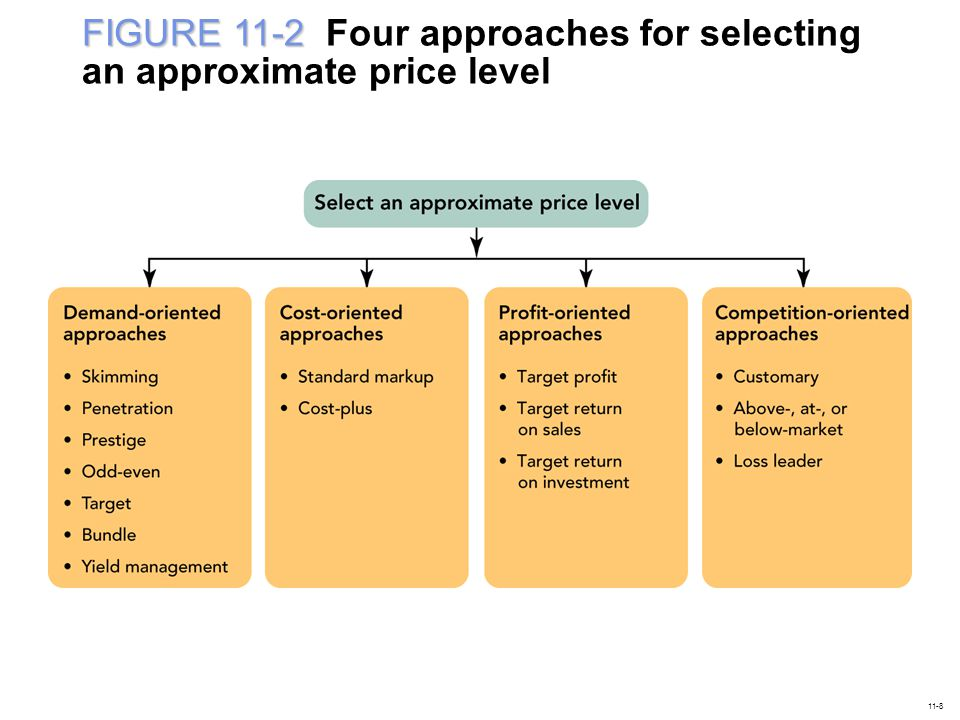 FIGURE 11-2 Four approaches for selecting an approximate price level