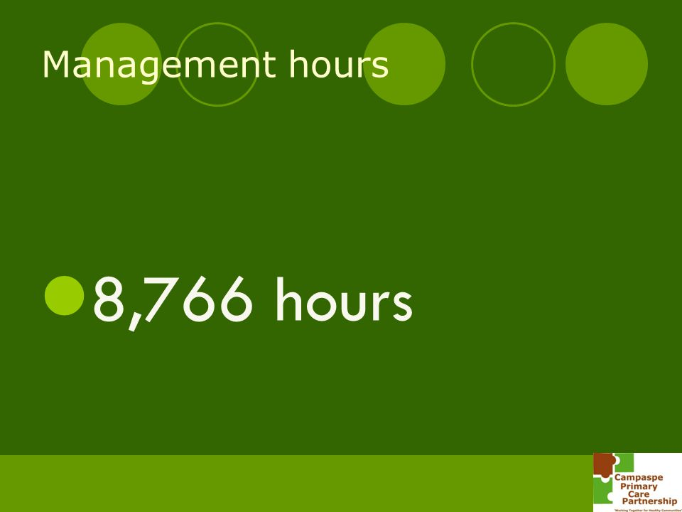 8,766 hours Management hours