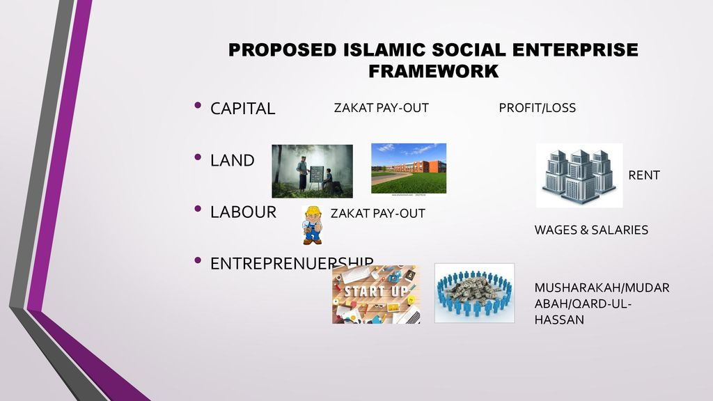 A Systematic Synthesis of the Islamic Social Finance for