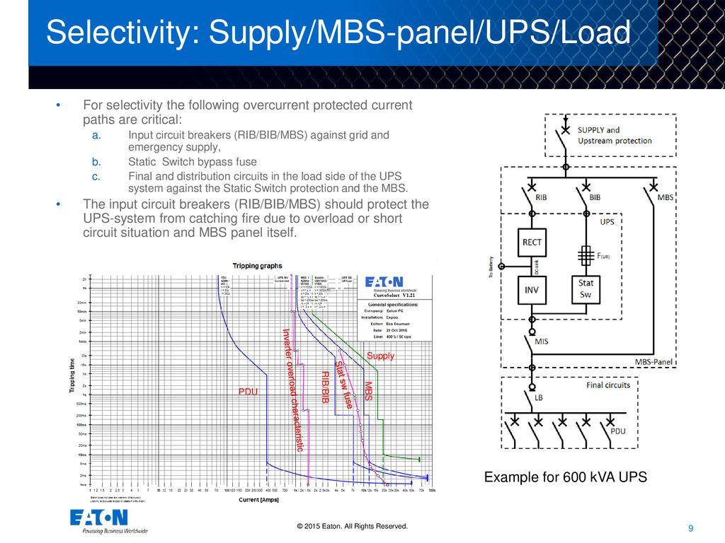 Eaton Connected The All In One Solution For Power Distribution And 15 Kva Ups Circuit Diagram Selectivity Supply Mbs Panel Load