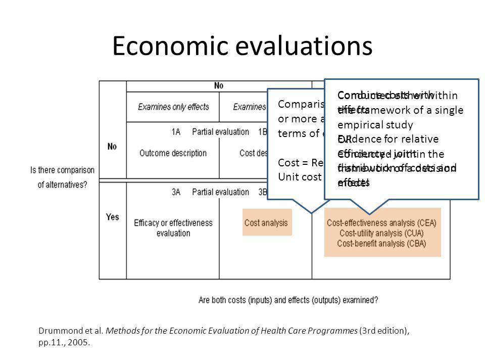 Economic evaluations Conducted either within the framework of a single empirical study. OR. Conducted within the framework of a decision model.