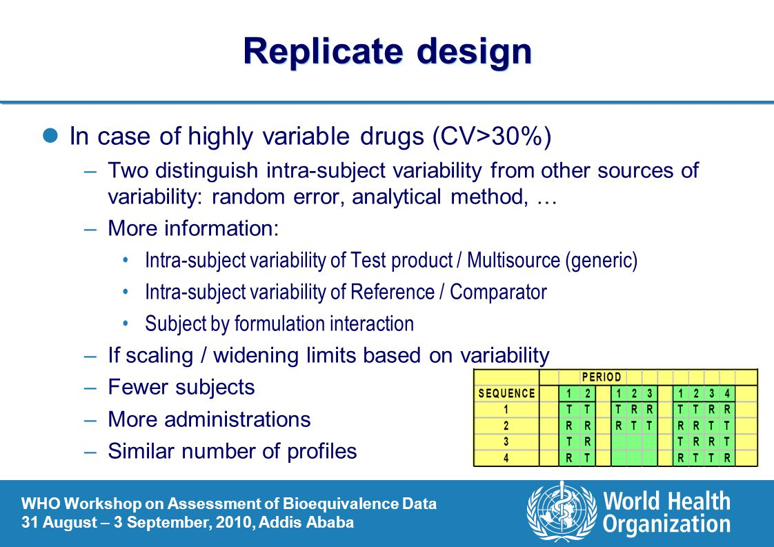 Replicate design In case of highly variable drugs (CV>30%)