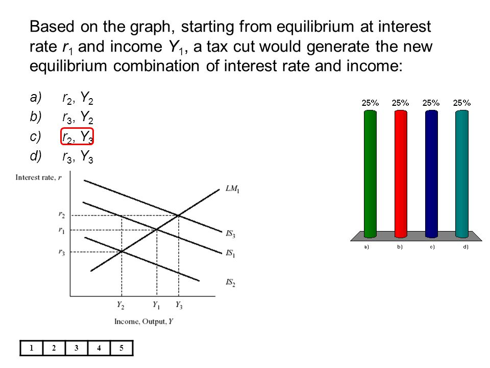 Based on the graph, starting from equilibrium at interest rate r1 and income Y1, a tax cut would generate the new equilibrium combination of interest rate and income: