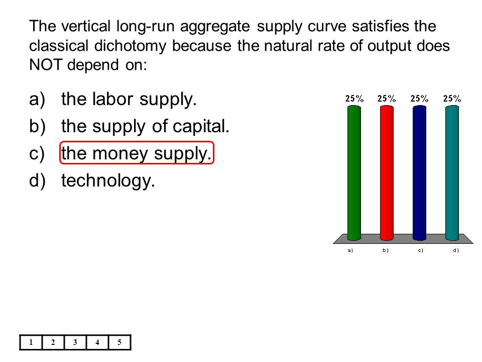 the labor supply. the supply of capital. the money supply. technology.