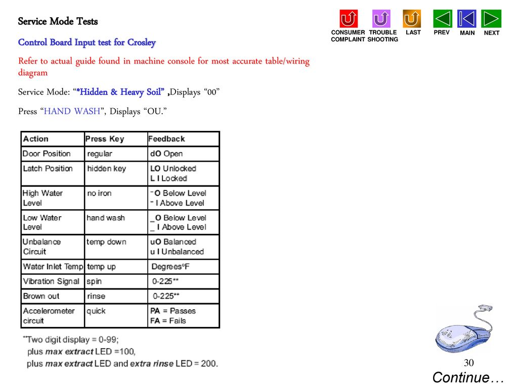 Neptune Service Tech Guide Ppt Download Crosley Car Wiring Diagram Control Board Input Test For