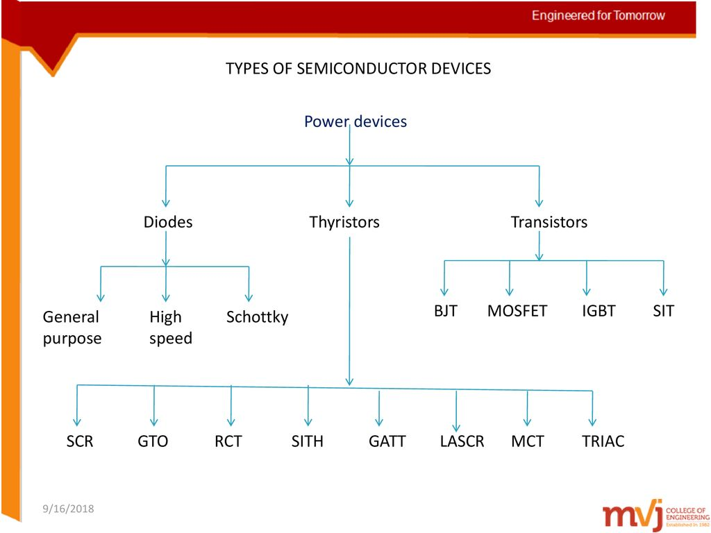 Subject Name Power Electronics Code 10ec73 Ppt Download Mos Controlled Thyristor Mct Electronic Circuits And Diagram 10 Types Of Semiconductor Devices Diodes Thyristors Transistors Bjt Mosfet