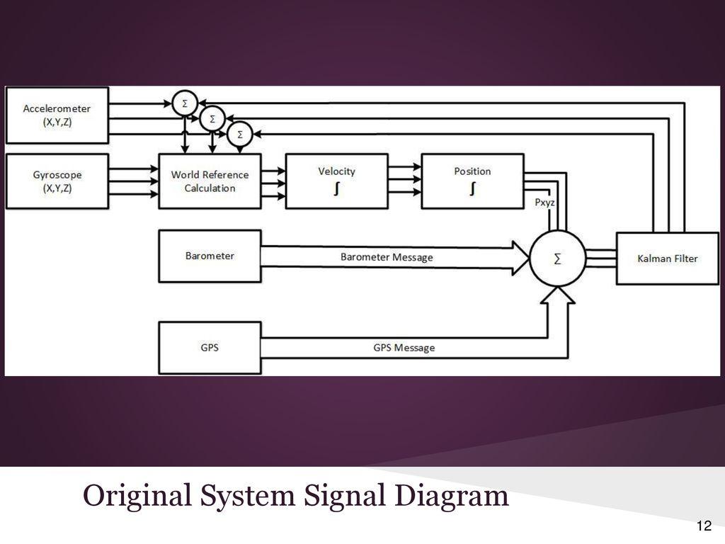 GPS + Inertial Sensor Fusion - ppt download
