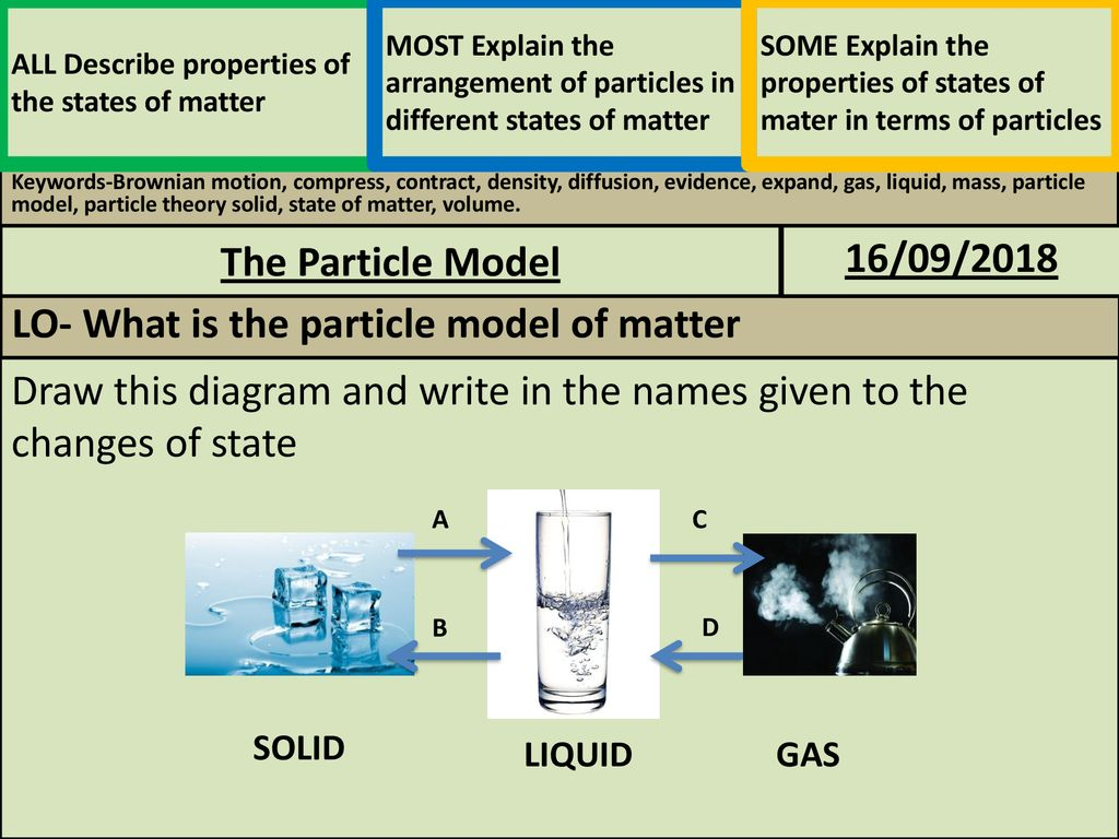 Lo What Is The Particle Model Of Matter Ppt Download