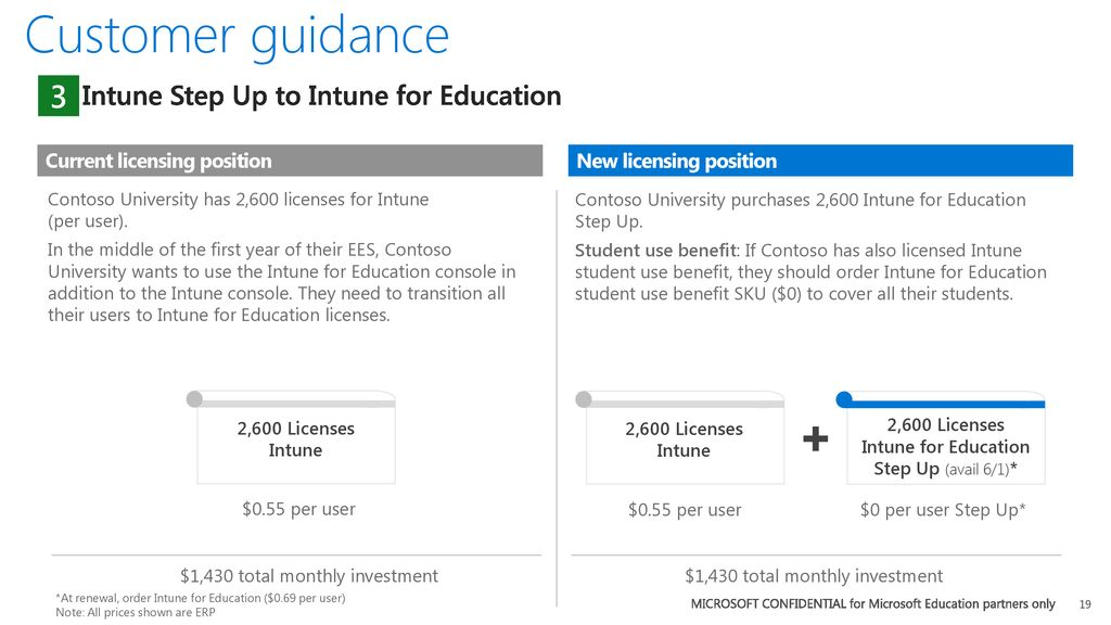 Licensing Microsoft Intune for Education - ppt download