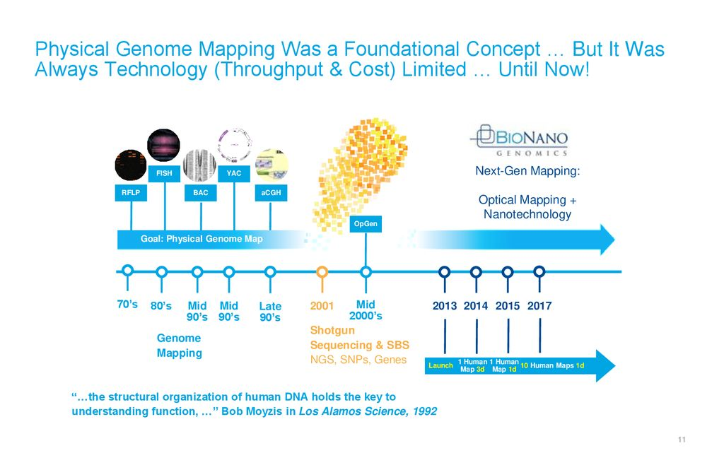 Corporate Overview November ppt download on genotype mapping, plasmid mapping, ecosystem mapping, internet mapping, family mapping, dna mapping, heart mapping, taxonomy mapping,