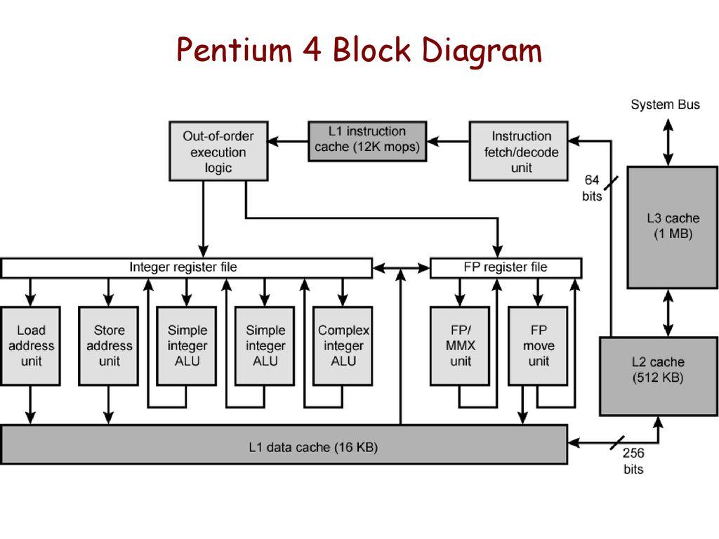 Pictures on Pentium 4 Circuit Diagram,Kapemie Jennyhaveman Wiring Digital Resources