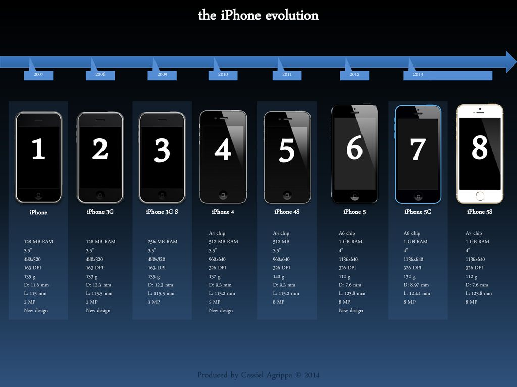 reputable site 40c08 49623 The iPhone evolution. - ppt download