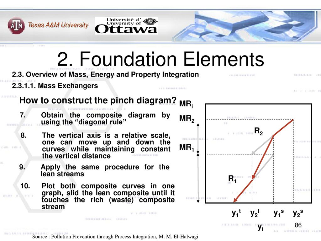 Introduction To Process Integration Ppt Download Wiring Diagram 1980up Electric Start Image Foundation Elements How Construct The Pinch Mri Mr2 Mr1