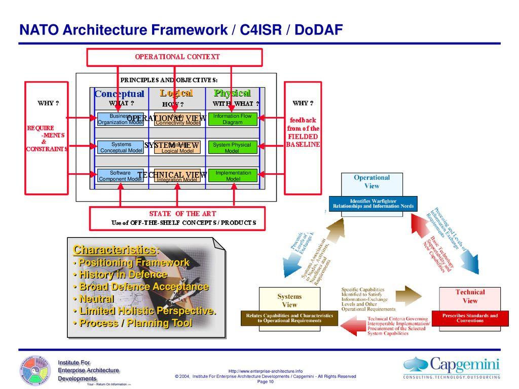 Enterprise Architect Process Flow Diagram Electrical Wiring Diagrams Levels A Comparative Survey Of Architecture Frameworks Ppt Agile