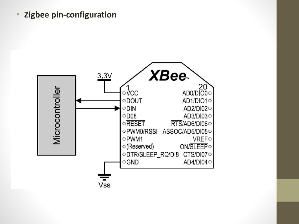 Zigbee Networks Using Xbee Modules Ppt Download Circuit Diagram Of Transmitter 9 Pin Configuration