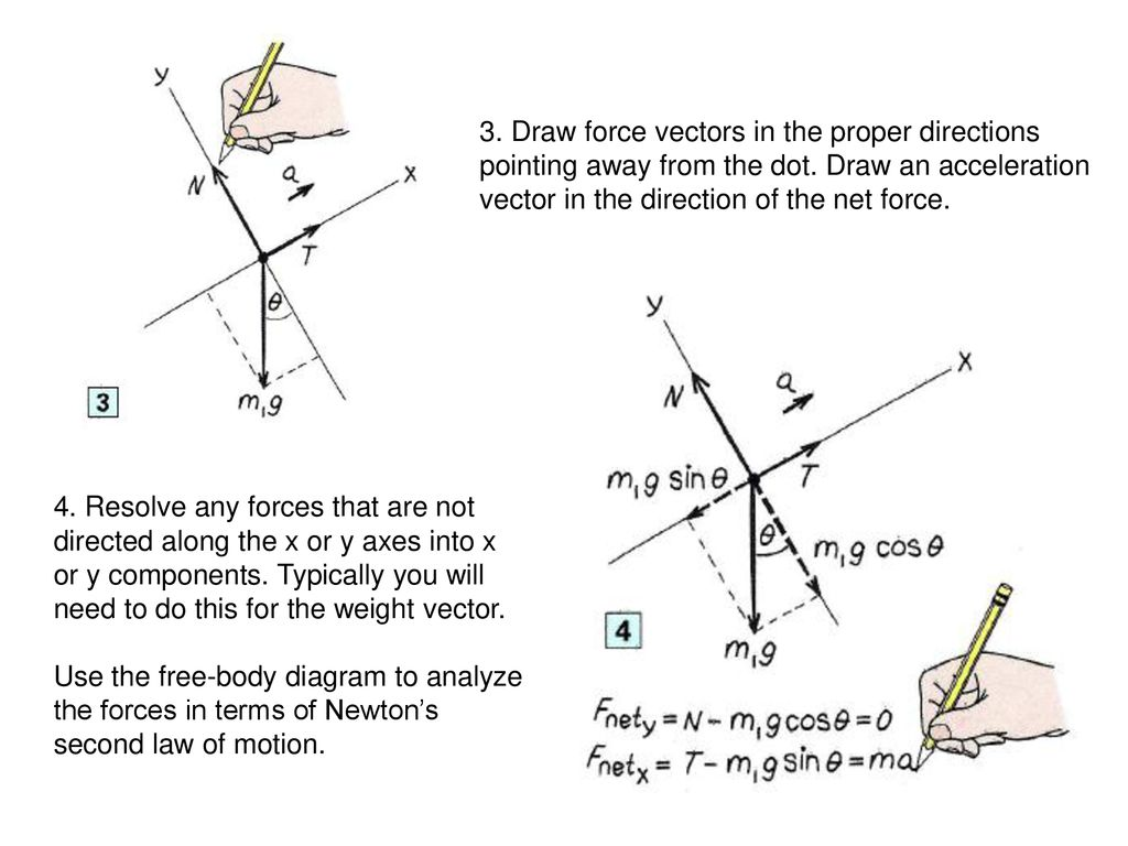 Ap Physics Chapter 4 5 Force And Motion Ppt Download How To Draw A Free Body Diagram Vectors In The Proper Directions Pointing Away From Dot