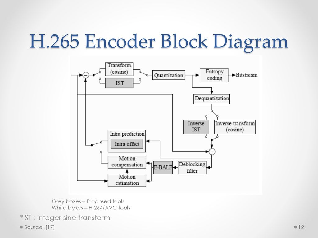 H 265 Block Diagram Wiring Library 264 Encoder 12 H265