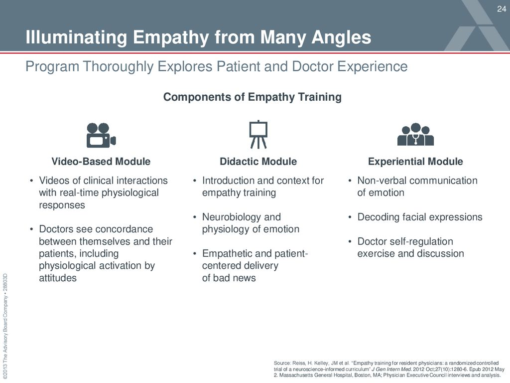 1 2 3 Redesigning Acute Care Around Complex Patients - ppt download