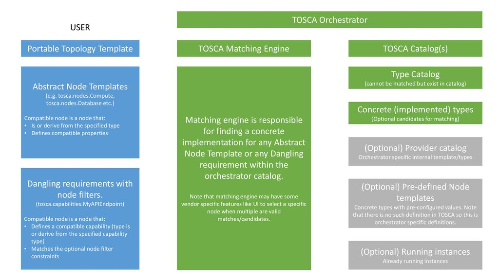 TOSCA Matching Or how the orchestrator provides