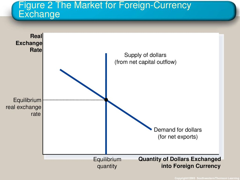Figure 2 The Market For Foreign Currency Exchange