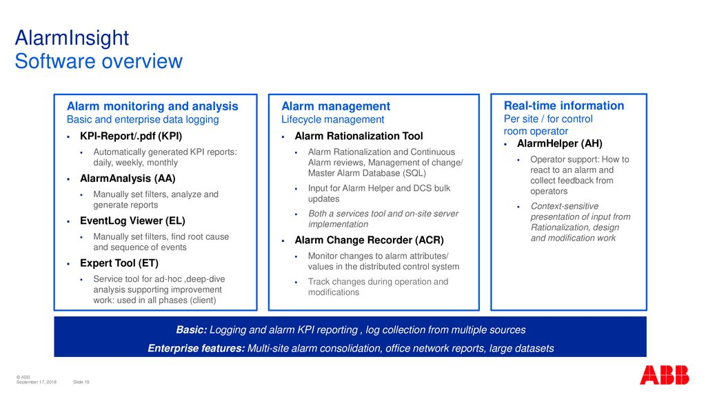 ABB Alarm Lifecycle Management Managing the human factor