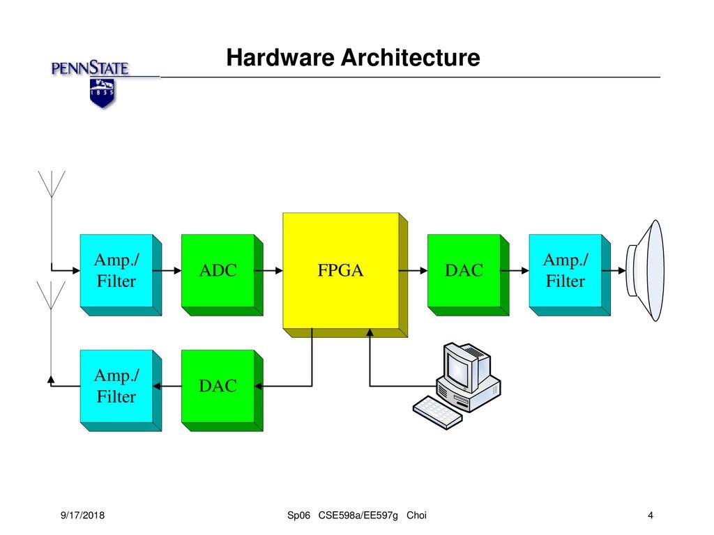 Software Defined Radio Transceiver Implementation - ppt download