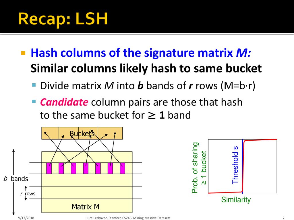 Theory of Locality Sensitive Hashing - ppt download